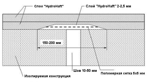 Стяжке шумоизоляция в керамзит
